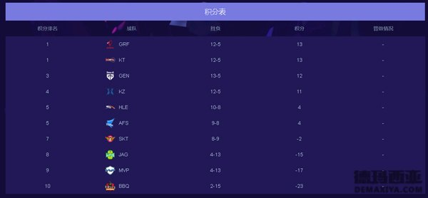 2018LCK夏季赛:2018LCK季后赛赛程时间公布_1