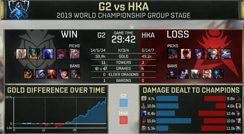 【战报】Caps瑞兹无敌单带稳住局势,G2轻松击败HKA